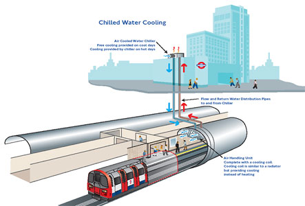 Fig 2. Chilled water-cooling for Oxford Circus