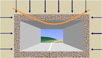 The different stresses experienced by hyper-static and bored tunnel structures