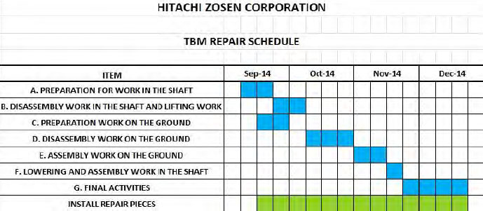 Hitachi-Zosen on-site TBM repair schedule