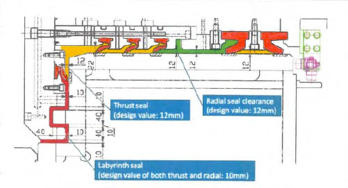New-design seal system schematic