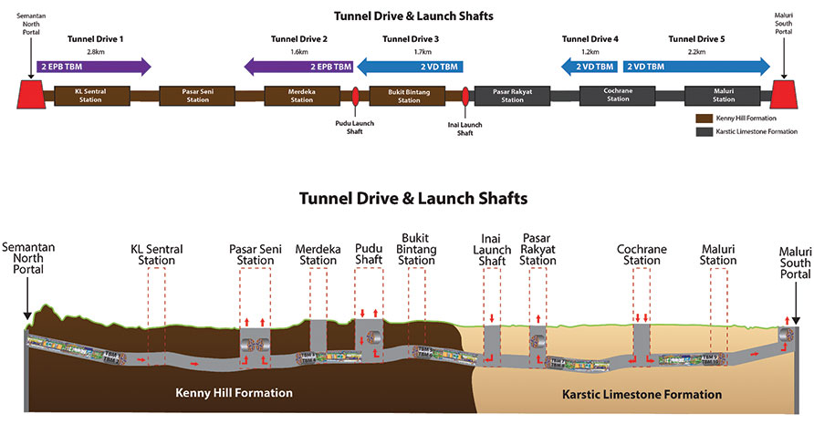 Drive strategy for the 10 TBMs used to complete the 9.5km of the central underground section of the KVMRT