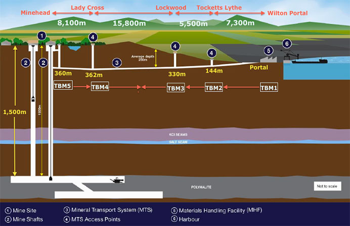 Plan of attack for 37.5km mineral transport tunnel