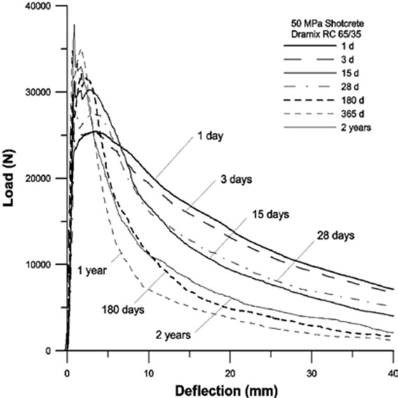 Copy of the paper's Fig 2. Load-deflection curves for specimens reinforced with Dramix RC65/35 in 7252 psi (50 MPa) shotcrete tested at various ages after spraying, showing an increase in load resistance at small deflections with aging but a fall in load resistance at large deformations