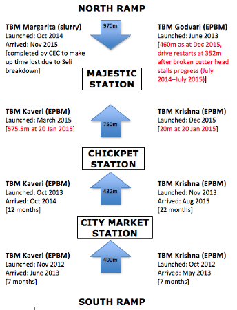 Fig 2. TBM drives of the Bangalore Metro UG1 contract' style='width:335px;