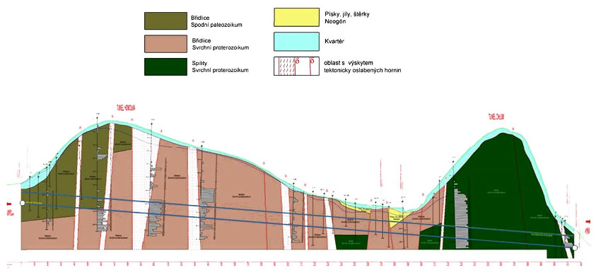 Fig 1. Ejpovice tunnel south tube vertical alignment and geology