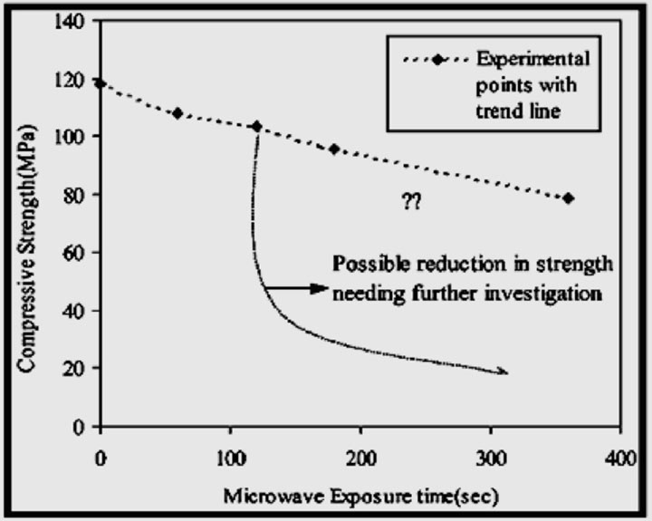 Fig 2.  Mean compressive strengths at different microwave exposure times for basalt<sup>(7)</sup>