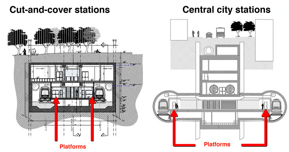 To limit open cut works on the surface, platforms for central section stations are in larger diameter running tunnels