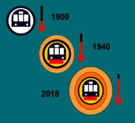 The rising temperatures and the increasing depth of the London Underground system over the years
